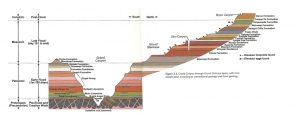 De verschillende geologische lagen in de Grand Canyon en daarboven.