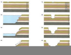 Uitslijten van een canyon in zacht (links) of hard gesteente.
